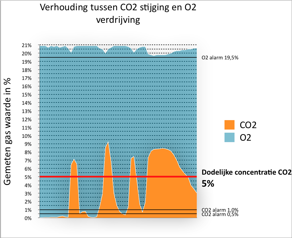 Verhouding tussen CO2 stijging en O2 verdrijving